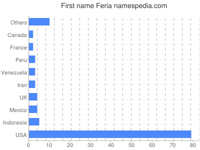 Given name Feria