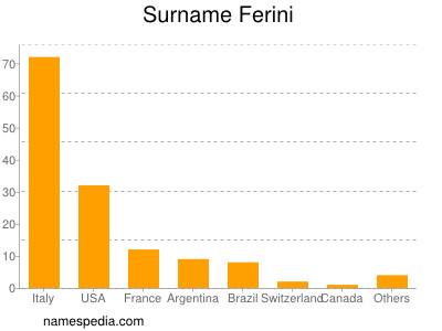 Surname Ferini