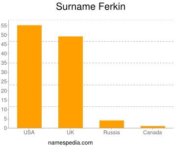 Surname Ferkin
