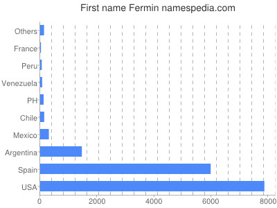 Given name Fermin
