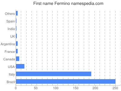 Given name Fermino
