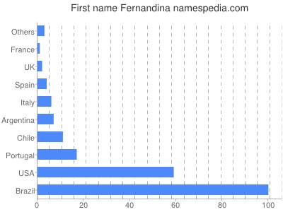 Given name Fernandina