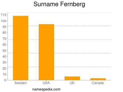 Surname Fernberg
