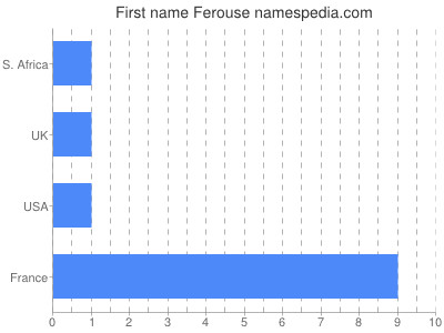 Given name Ferouse