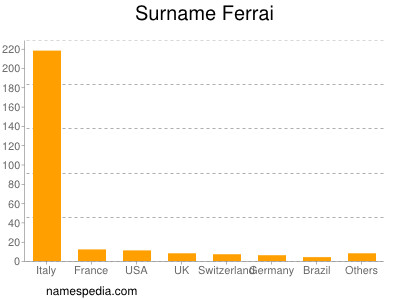 Surname Ferrai