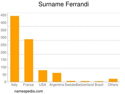 Surname Ferrandi