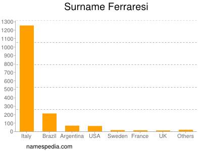 Surname Ferraresi