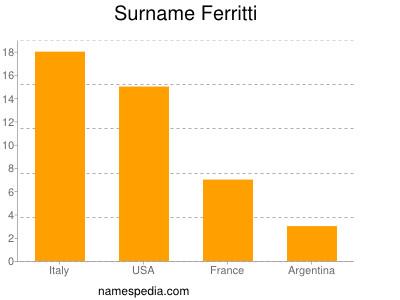 Surname Ferritti