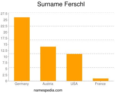 Surname Ferschl