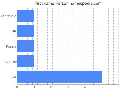 prenom Fersen