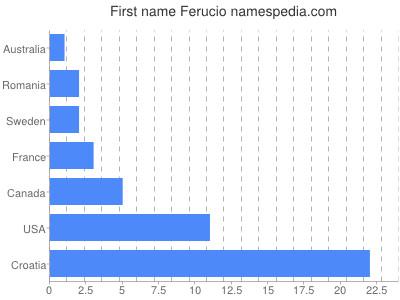 Given name Ferucio