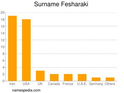 Surname Fesharaki