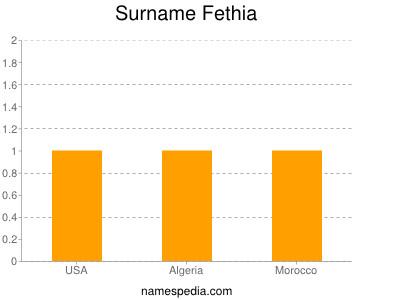Surname Fethia