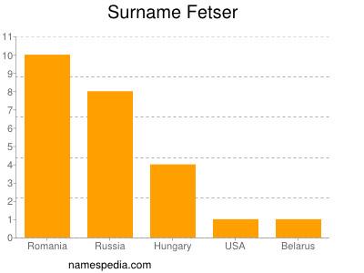 Surname Fetser