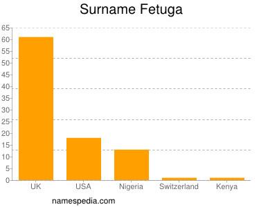 Familiennamen Fetuga
