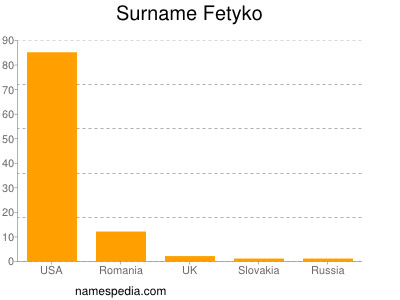 Surname Fetyko