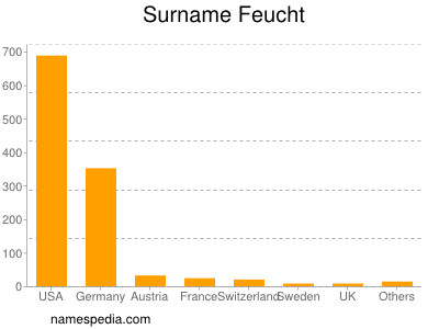 Surname Feucht