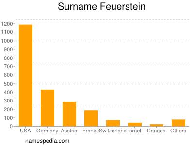 Familiennamen Feuerstein