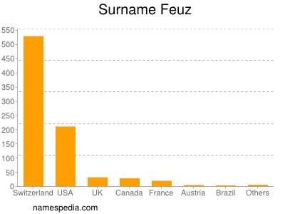 Surname Feuz