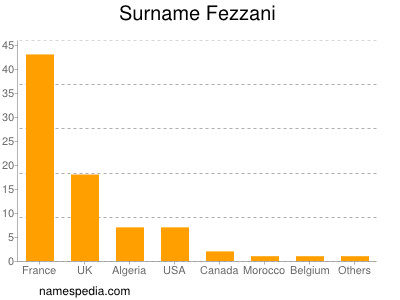 Surname Fezzani
