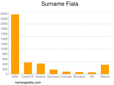Surname Fiala