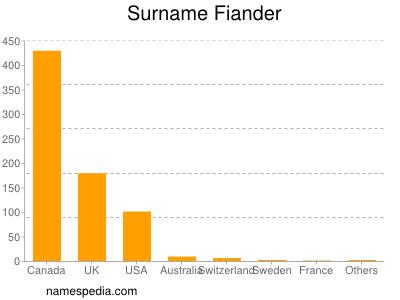 Surname Fiander
