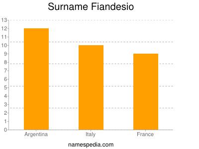 Surname Fiandesio