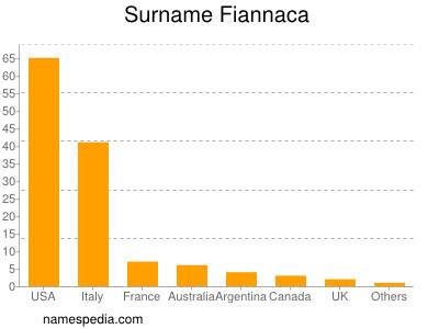 Surname Fiannaca