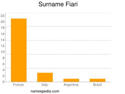 Surname Fiari