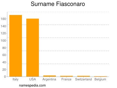 Surname Fiasconaro