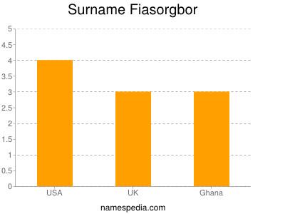 Surname Fiasorgbor