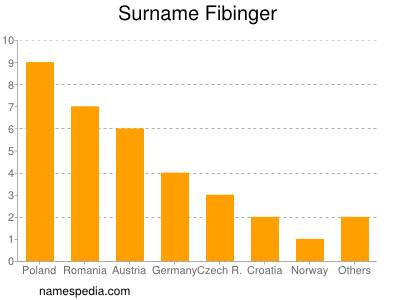 Surname Fibinger