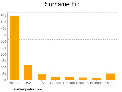Surname Fic