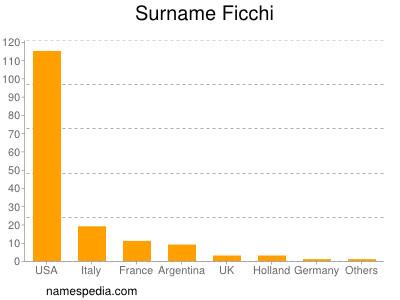 Surname Ficchi