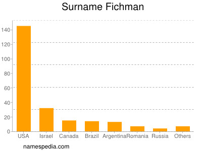 Surname Fichman