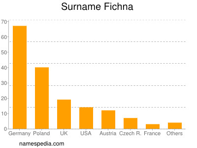 Surname Fichna