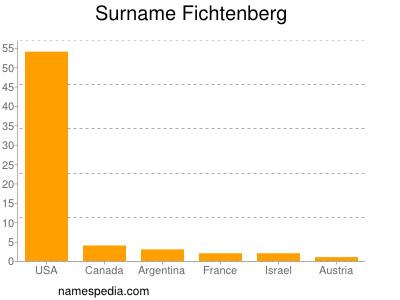 Surname Fichtenberg