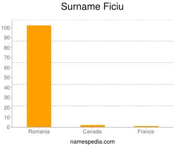 Surname Ficiu