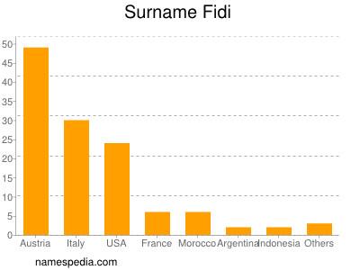 Surname Fidi