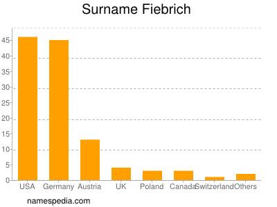 Surname Fiebrich