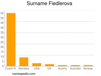 Surname Fiedlerova