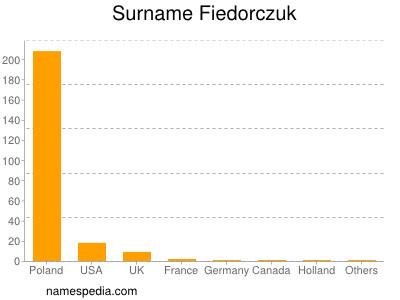 Surname Fiedorczuk