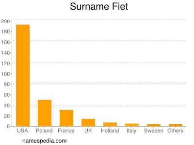 Surname Fiet