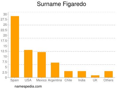 Familiennamen Figaredo