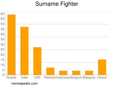 Surname Fighter