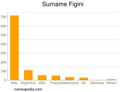 Surname Figini