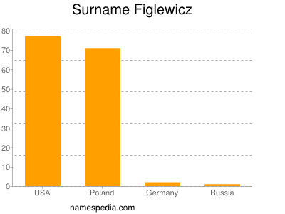 Surname Figlewicz