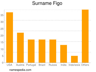 Familiennamen Figo