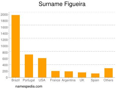 Surname Figueira
