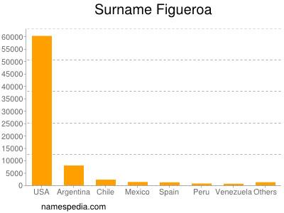 Surname Figueroa